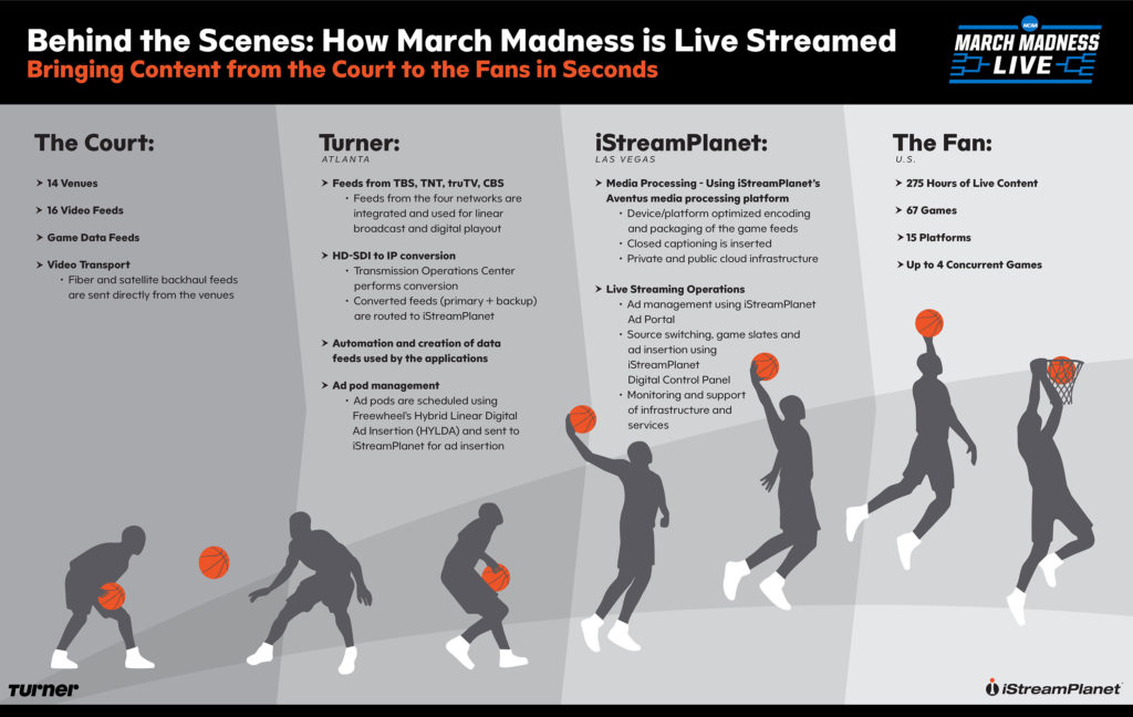 2017 March Madness Live Overview Infographic